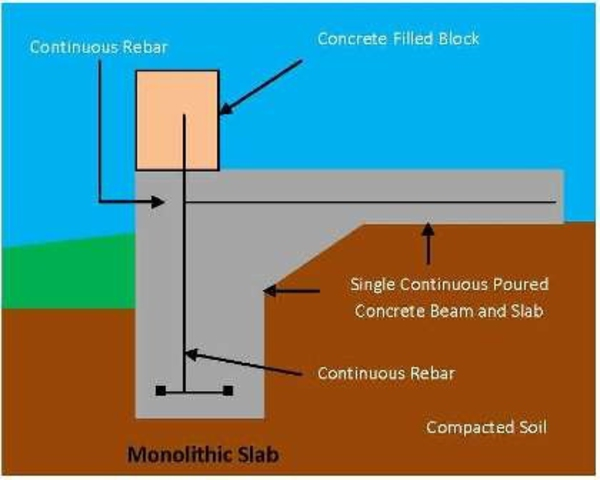 Related Keywords Suggestions For Monolithic Slab Foundation